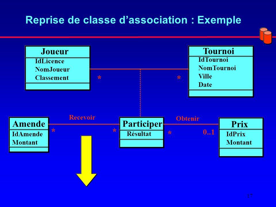 17 Reprise de classe dassociation : Exemple Joueur Tournoi IdLicence NomJoueur Classement IdTournoi NomTournoi Ville Date ** Participer Résultat Amende IdAmende Montant ** Recevoir Prix IdPrix Montant Obtenir 0..1 *