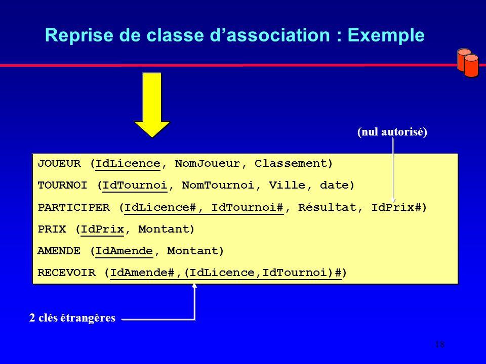 18 Reprise de classe dassociation : Exemple JOUEUR (IdLicence, NomJoueur, Classement) TOURNOI (IdTournoi, NomTournoi, Ville, date) PARTICIPER (IdLicence#, IdTournoi#, Résultat, IdPrix#) PRIX (IdPrix, Montant) AMENDE (IdAmende, Montant) RECEVOIR (IdAmende#,(IdLicence,IdTournoi)#) (nul autorisé) 2 clés étrangères