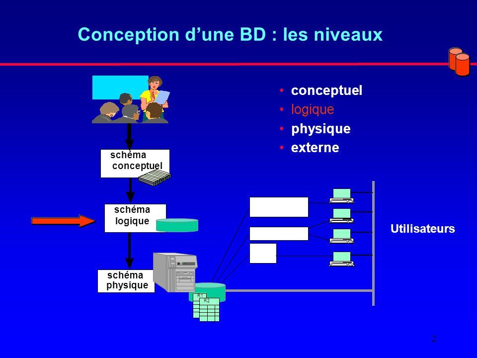 2 Conception dune BD : les niveaux conceptuel logique physique externe schéma physique schéma conceptuel schéma logique R1 R2 Utilisateurs