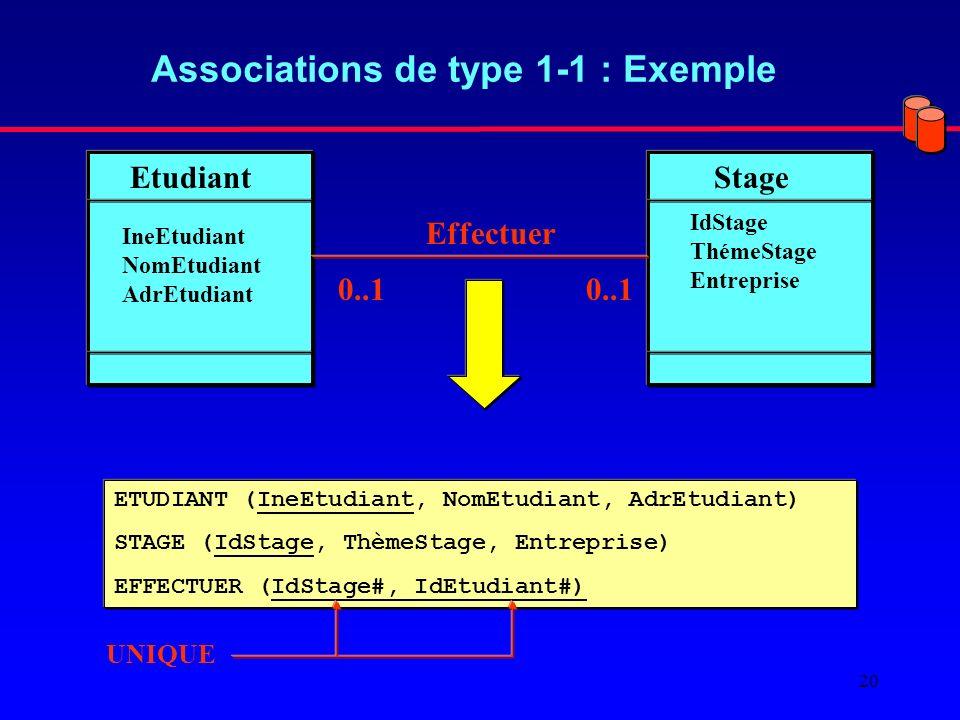 20 Associations de type 1-1 : Exemple EtudiantStage IneEtudiant NomEtudiant AdrEtudiant IdStage ThémeStage Entreprise 0..1 Effectuer ETUDIANT (IneEtudiant, NomEtudiant, AdrEtudiant) STAGE (IdStage, ThèmeStage, Entreprise) EFFECTUER (IdStage#, IdEtudiant#) UNIQUE
