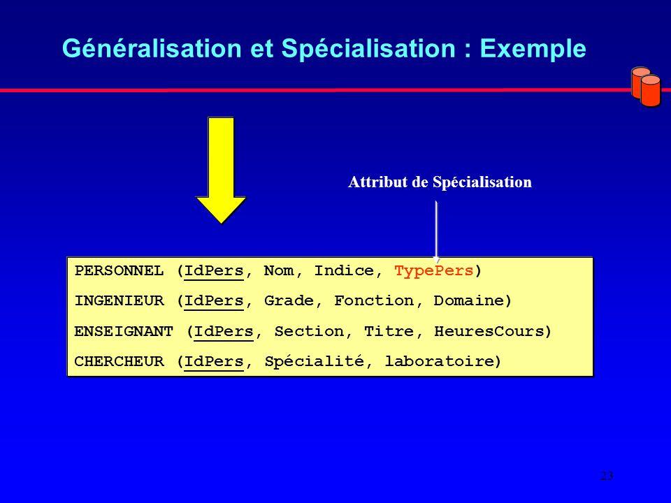 23 Généralisation et Spécialisation : Exemple PERSONNEL (IdPers, Nom, Indice, TypePers) INGENIEUR (IdPers, Grade, Fonction, Domaine) ENSEIGNANT (IdPers, Section, Titre, HeuresCours) CHERCHEUR (IdPers, Spécialité, laboratoire) Attribut de Spécialisation