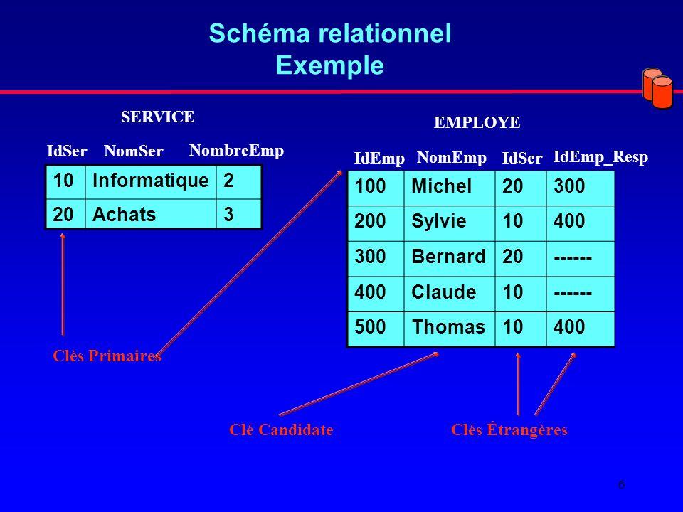 6 Schéma relationnel Exemple 10Informatique2 20Achats3 IdSer SERVICE NomSer NombreEmp 100Michel20300 200Sylvie10400 300Bernard20------ 400Claude10------ 500Thomas10400 EMPLOYE IdEmp NomEmp IdSer IdEmp_Resp Clés Primaires Clés ÉtrangèresClé Candidate