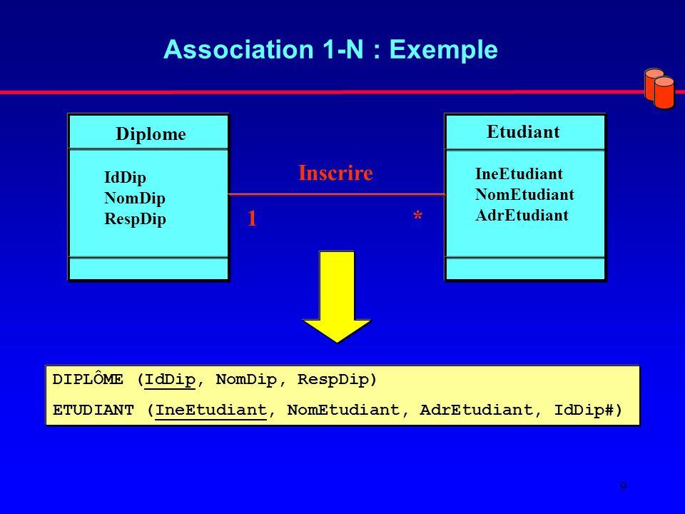 9 Association 1-N : Exemple Diplome Etudiant IdDip NomDip RespDip IneEtudiant NomEtudiant AdrEtudiant *1 Inscrire DIPLÔME (IdDip, NomDip, RespDip) ETUDIANT (IneEtudiant, NomEtudiant, AdrEtudiant, IdDip#)