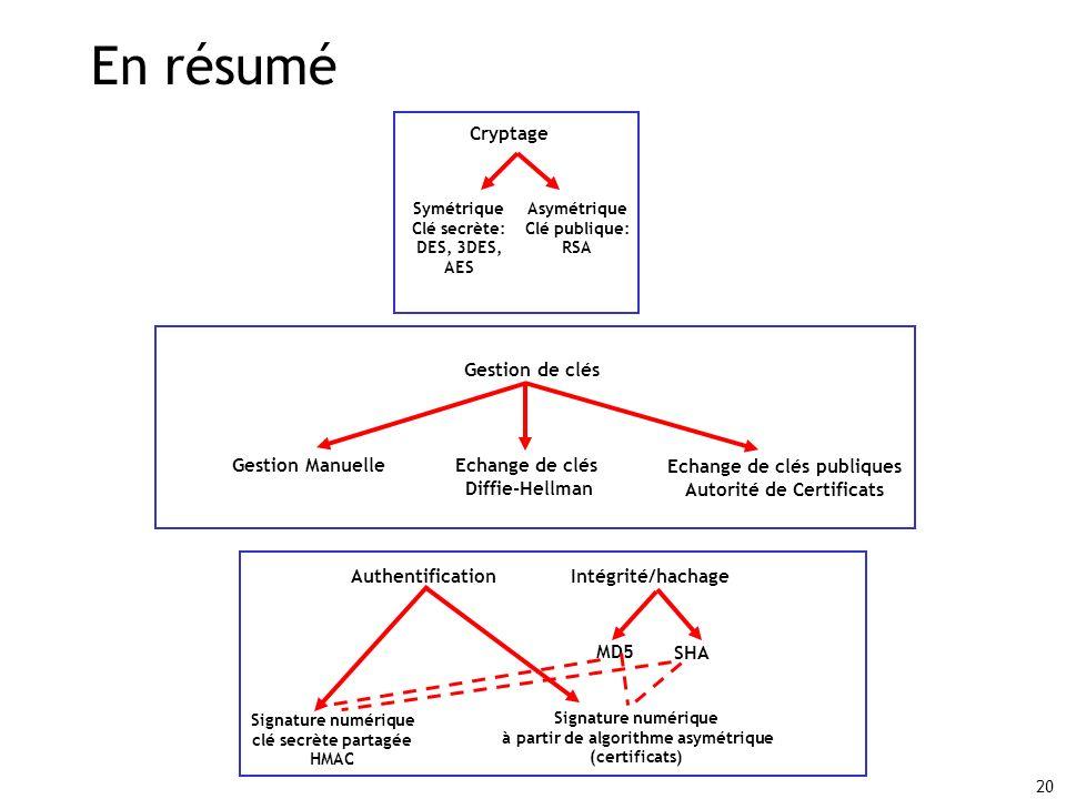20 En résumé Gestion de clés Gestion ManuelleEchange de clés Diffie-Hellman Echange de clés publiques Autorité de Certificats Cryptage Symétrique Clé secrète: DES, 3DES, AES Asymétrique Clé publique: RSA AuthentificationIntégrité/hachage Signature numérique clé secrète partagée HMAC Signature numérique à partir de algorithme asymétrique (certificats) MD5 SHA