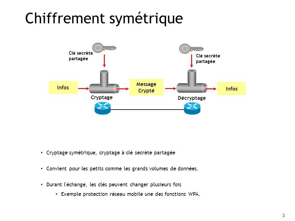 3 Chiffrement symétrique Cryptage Décryptage Message Crypté Infos Clé secrète partagée Cryptage symétrique, cryptage à clé secrète partagée Convient pour les petits comme les grands volumes de données.