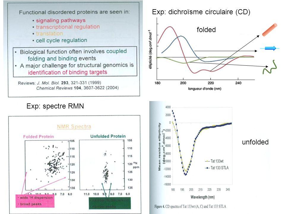 Exp: spectre RMN Exp: dichroïsme circulaire (CD) unfolded folded