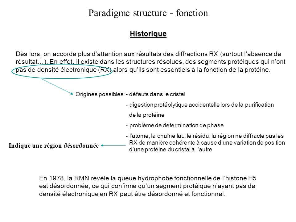 Dès lors, on accorde plus dattention aux résultats des diffractions RX (surtout labsence de résultat…).