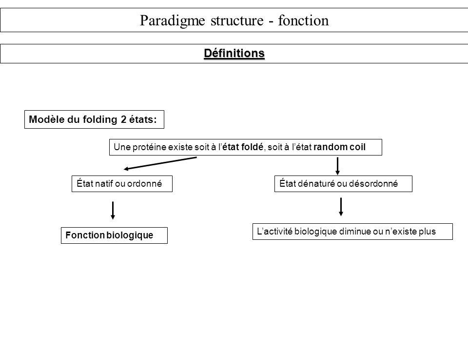 Définitions Modèle du folding 2 états: Une protéine existe soit à létat foldé, soit à létat random coil État natif ou ordonnéÉtat dénaturé ou désordonné Fonction biologique Lactivité biologique diminue ou nexiste plus Paradigme structure - fonction