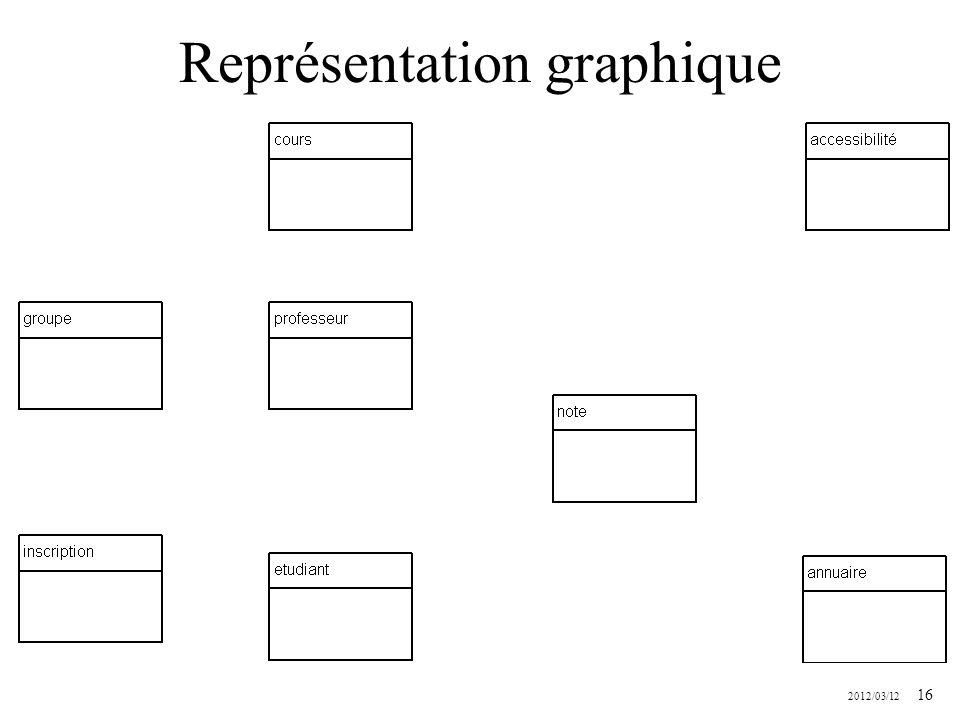 2012/03/12 16 Représentation graphique