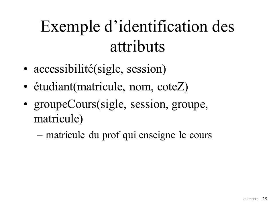 2012/03/12 19 Exemple didentification des attributs accessibilité(sigle, session) étudiant(matricule, nom, coteZ) groupeCours(sigle, session, groupe,
