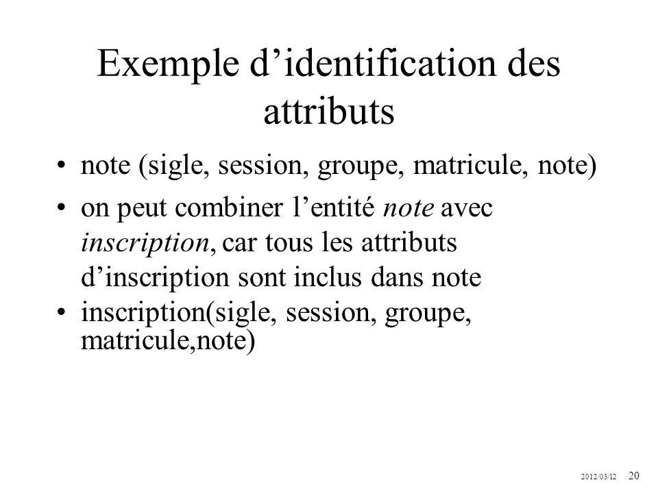 2012/03/12 20 Exemple didentification des attributs note (sigle, session, groupe, matricule, note) on peut combiner lentité note avec inscription, car