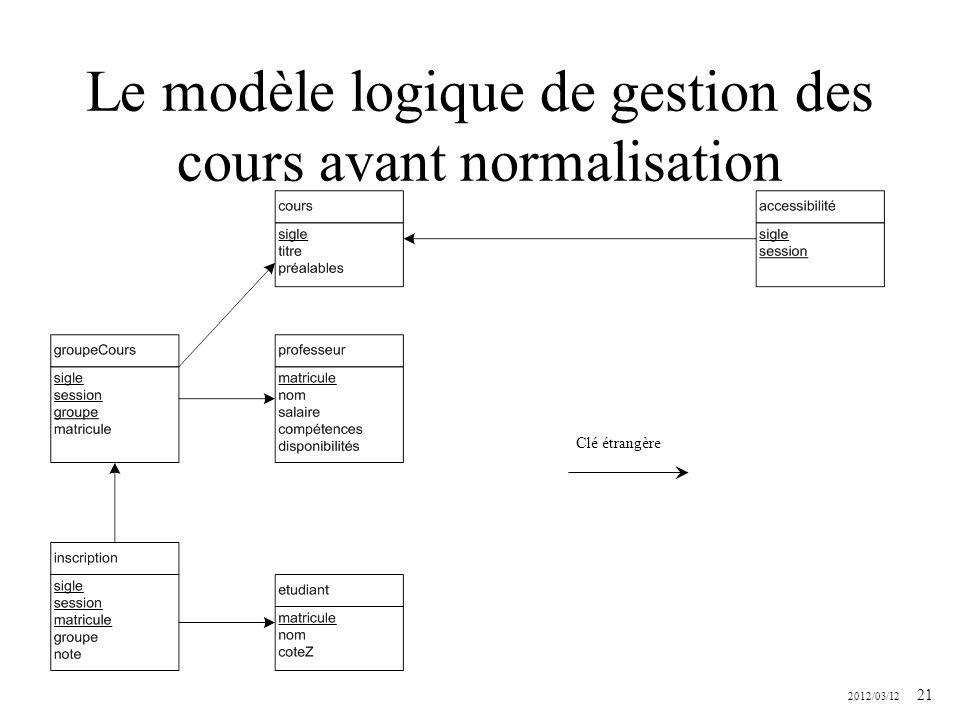 2012/03/12 21 Le modèle logique de gestion des cours avant normalisation Clé étrangère