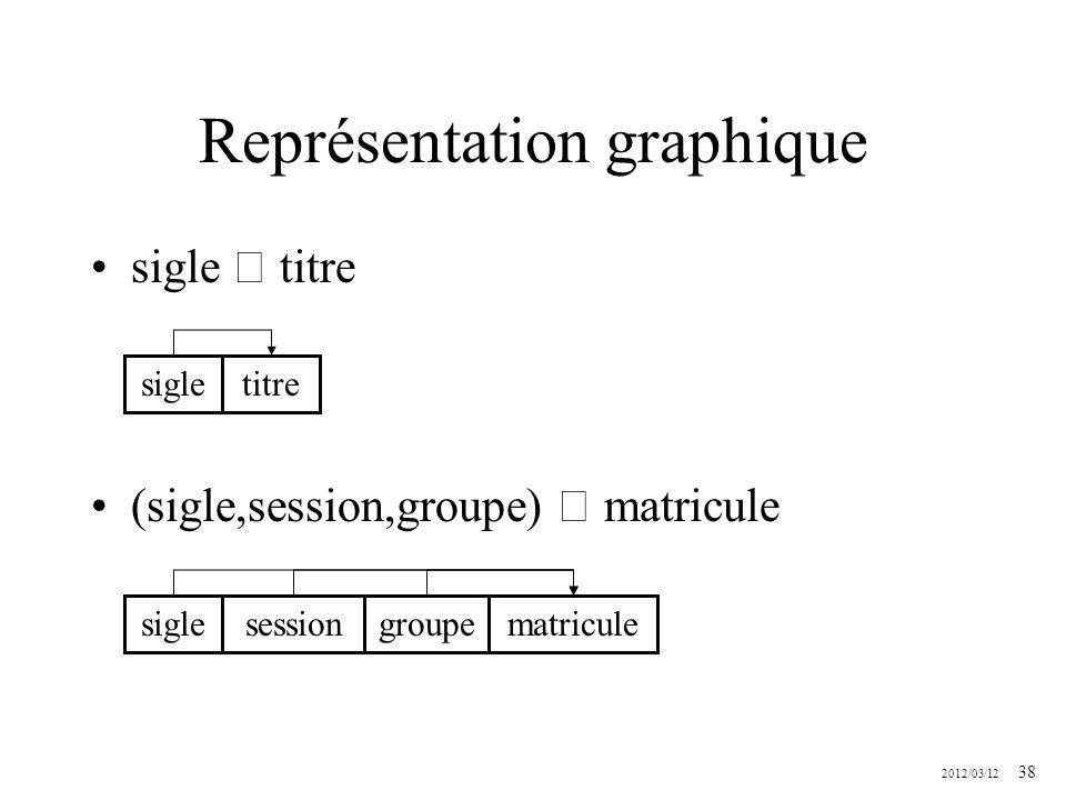 2012/03/12 38 Représentation graphique sigle titre (sigle,session,groupe) matricule sigletitre siglesessiongroupematricule