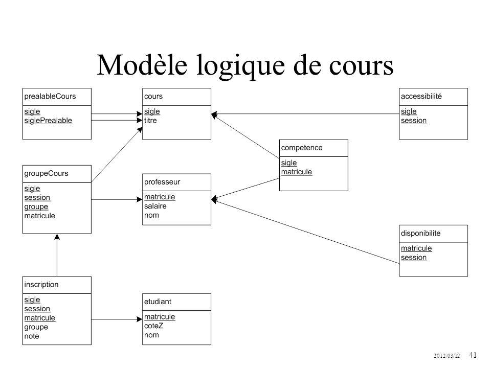 2012/03/12 41 Modèle logique de cours