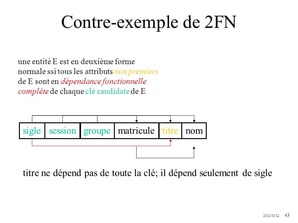 2012/03/12 43 Contre-exemple de 2FN une entité E est en deuxième forme normale ssi tous les attributs non premiers de E sont en dépendance fonctionnel