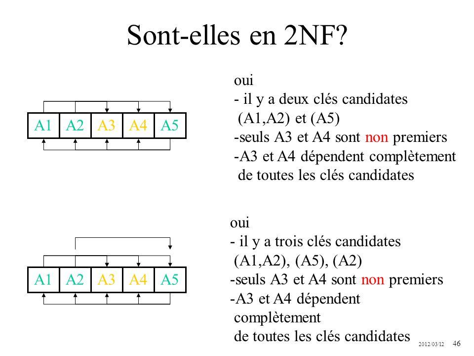 2012/03/12 46 Sont-elles en 2NF? A1A2A3A4A5 oui - il y a deux clés candidates (A1,A2) et (A5) -seuls A3 et A4 sont non premiers -A3 et A4 dépendent co
