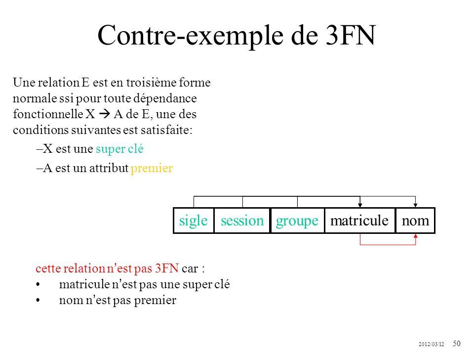 2012/03/12 50 Contre-exemple de 3FN siglesessiongroupematriculenom Une relation E est en troisième forme normale ssi pour toute dépendance fonctionnel