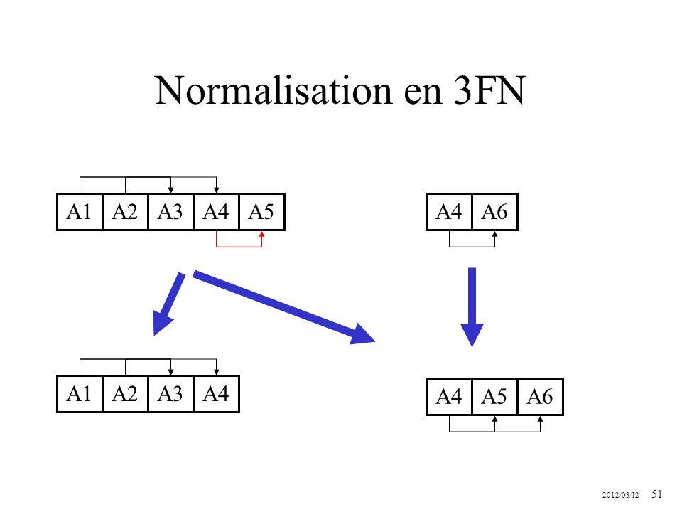 2012/03/12 51 Normalisation en 3FN A1A2A3A4A5 A1A2A3A4 A5 A4A6