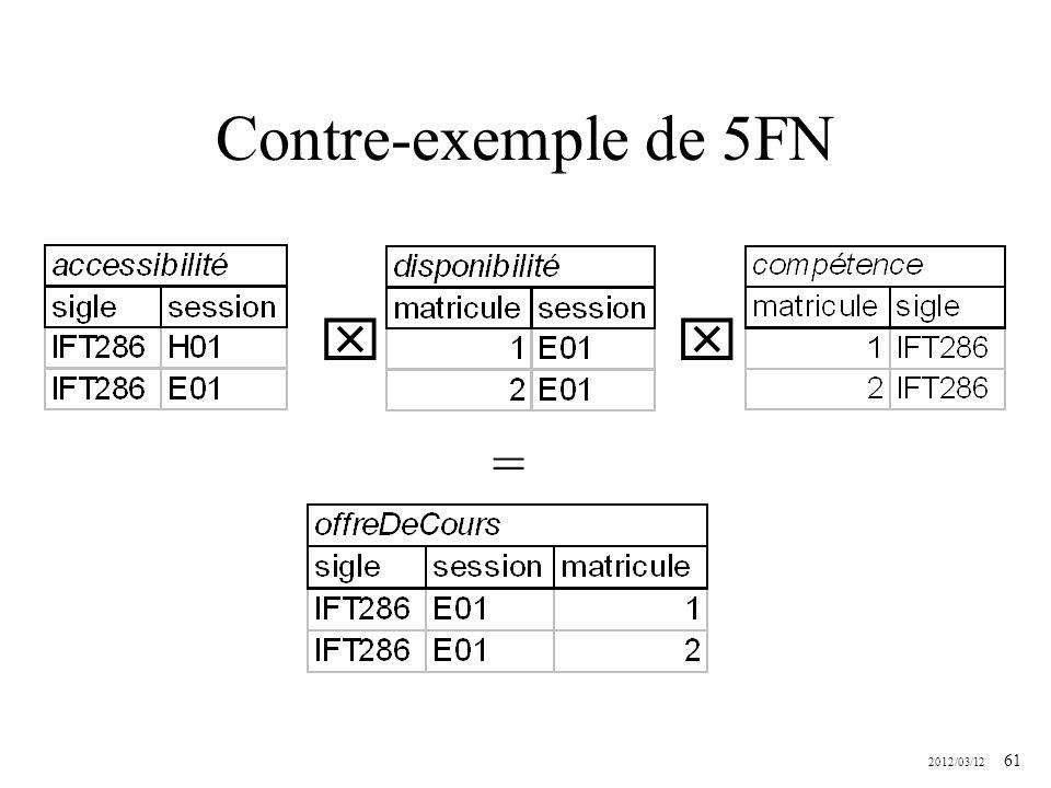 2012/03/12 61 Contre-exemple de 5FN =