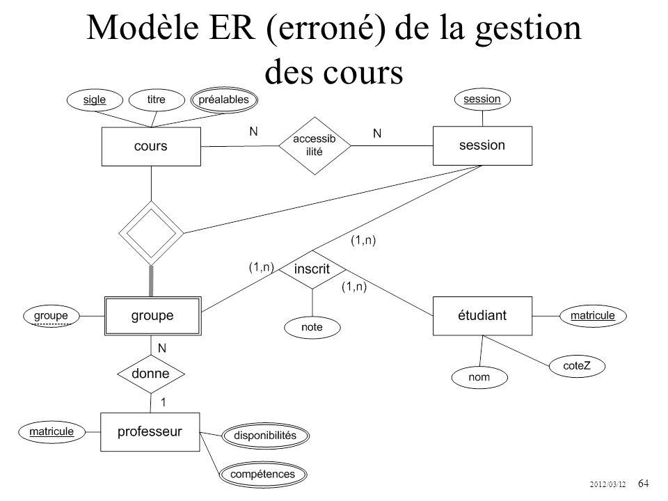 2012/03/12 64 Modèle ER (erroné) de la gestion des cours