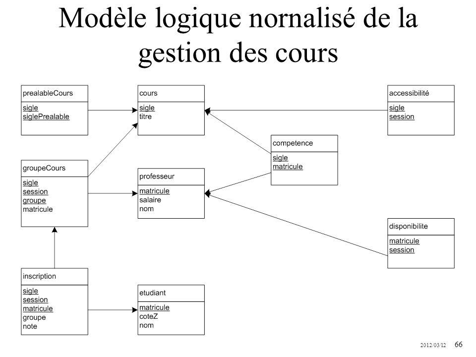 2012/03/12 66 Modèle logique nornalisé de la gestion des cours