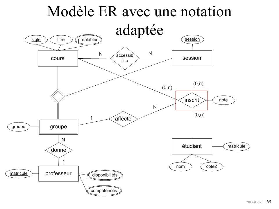 2012/03/12 69 Modèle ER avec une notation adaptée