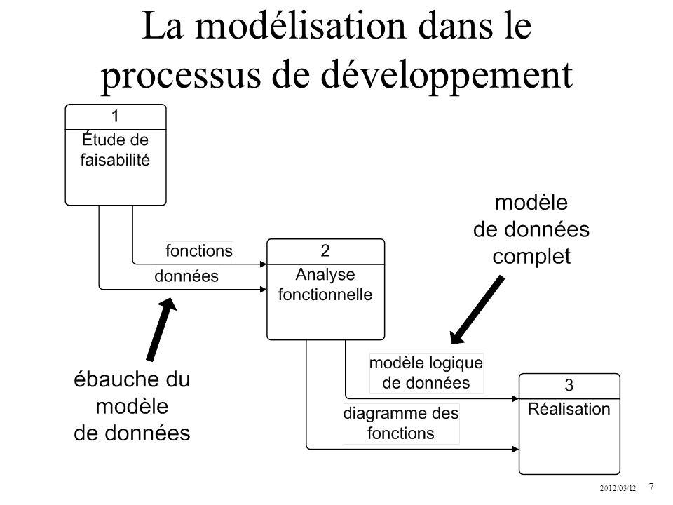2012/03/12 7 La modélisation dans le processus de développement