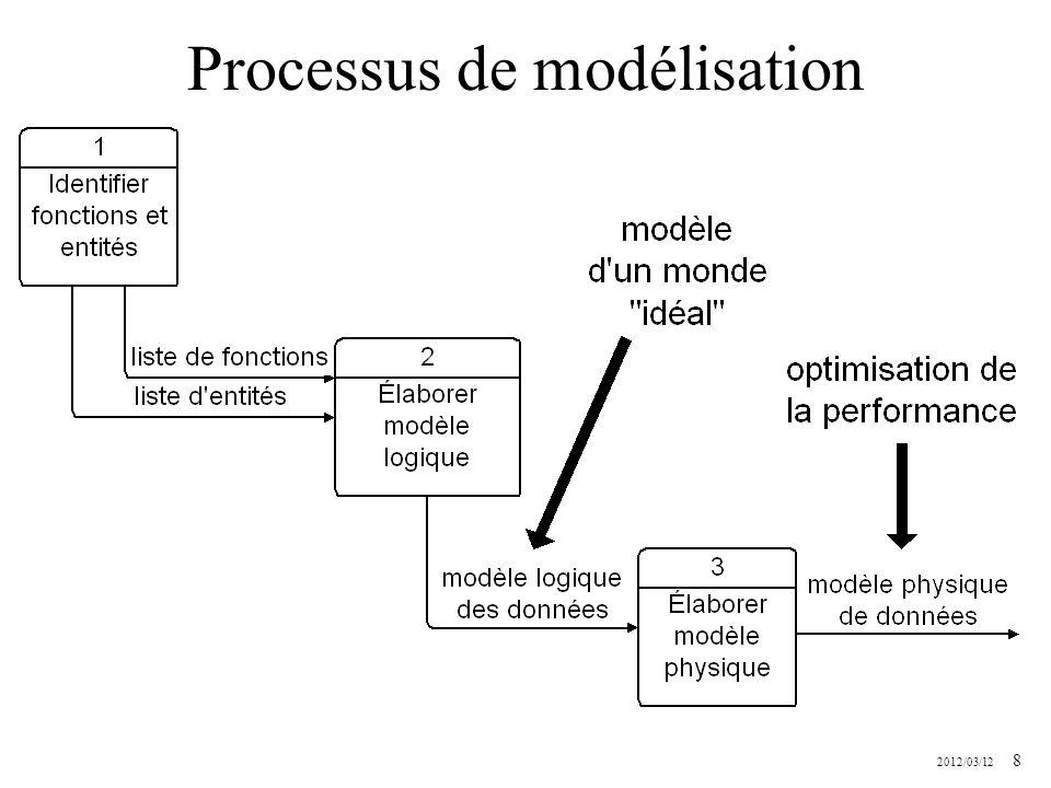 2012/03/12 49 Exemples de 3FN les relations suivantes sont en 3FN – cours – prealablesCours – accessibilité – groupeCours – inscription – professeur – competence – disponibilite – etudiant