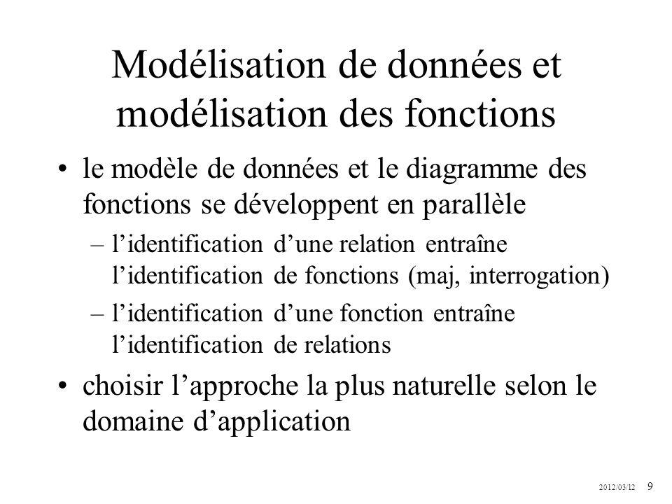 2012/03/12 9 Modélisation de données et modélisation des fonctions le modèle de données et le diagramme des fonctions se développent en parallèle –lid