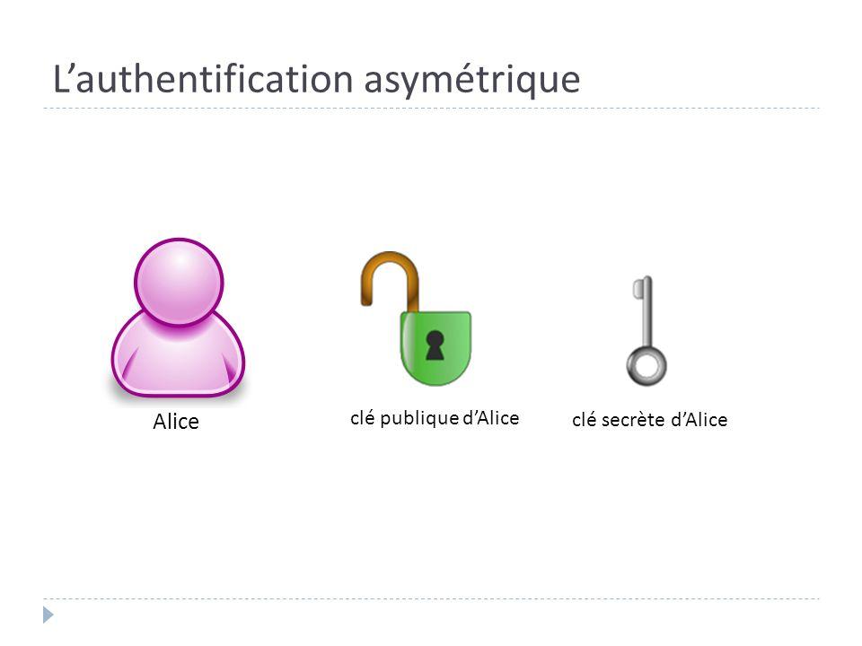 Lauthentification asymétrique Alice clé publique dAlice clé secrète dAlice