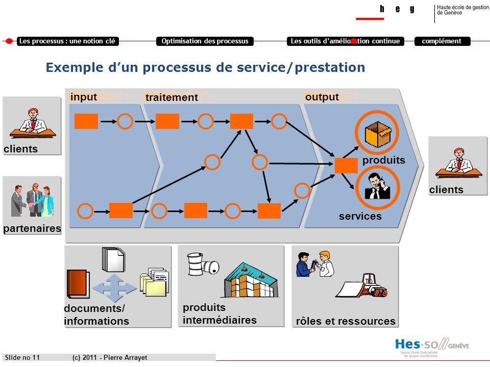 Les processus : une notion cléOptimisation des processusLes outils damélioration continuecomplément (c) 2011 - Pierre Arrayet Slide no 11 clients prod
