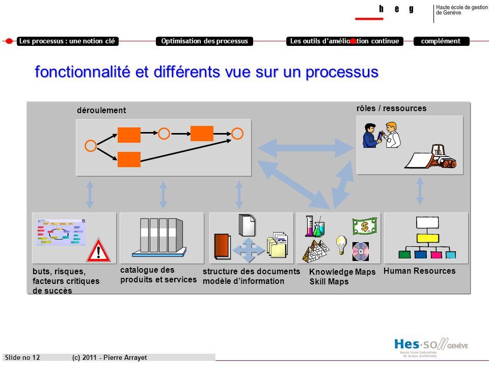 Les processus : une notion cléOptimisation des processusLes outils damélioration continuecomplément (c) 2011 - Pierre Arrayet Slide no 12 catalogue de