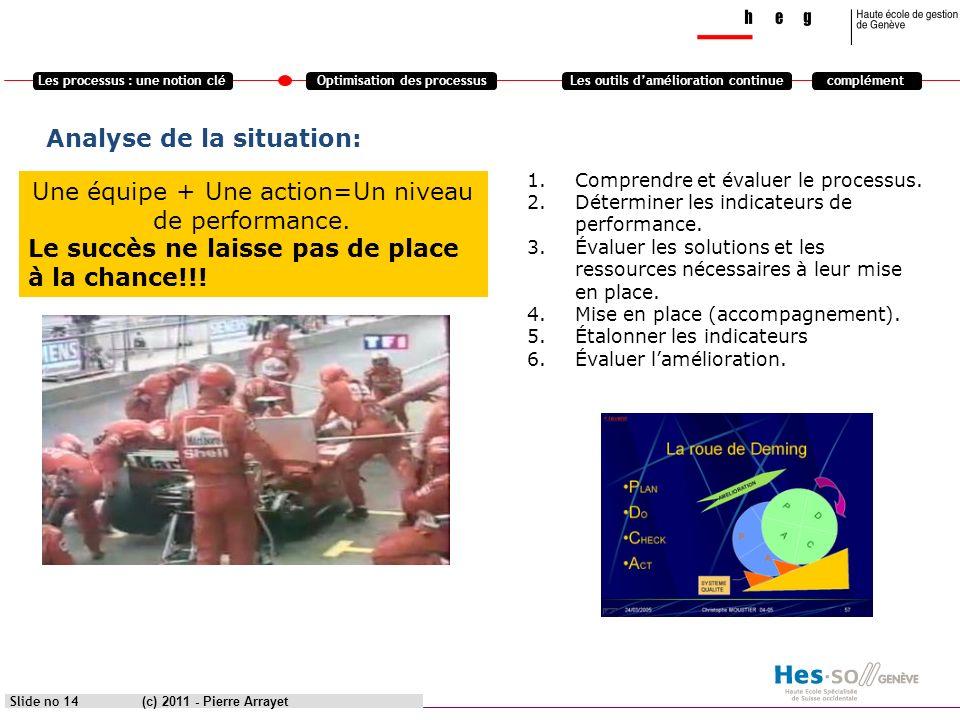 Les processus : une notion cléOptimisation des processusLes outils damélioration continuecomplément Analyse de la situation: (c) 2011 - Pierre Arrayet