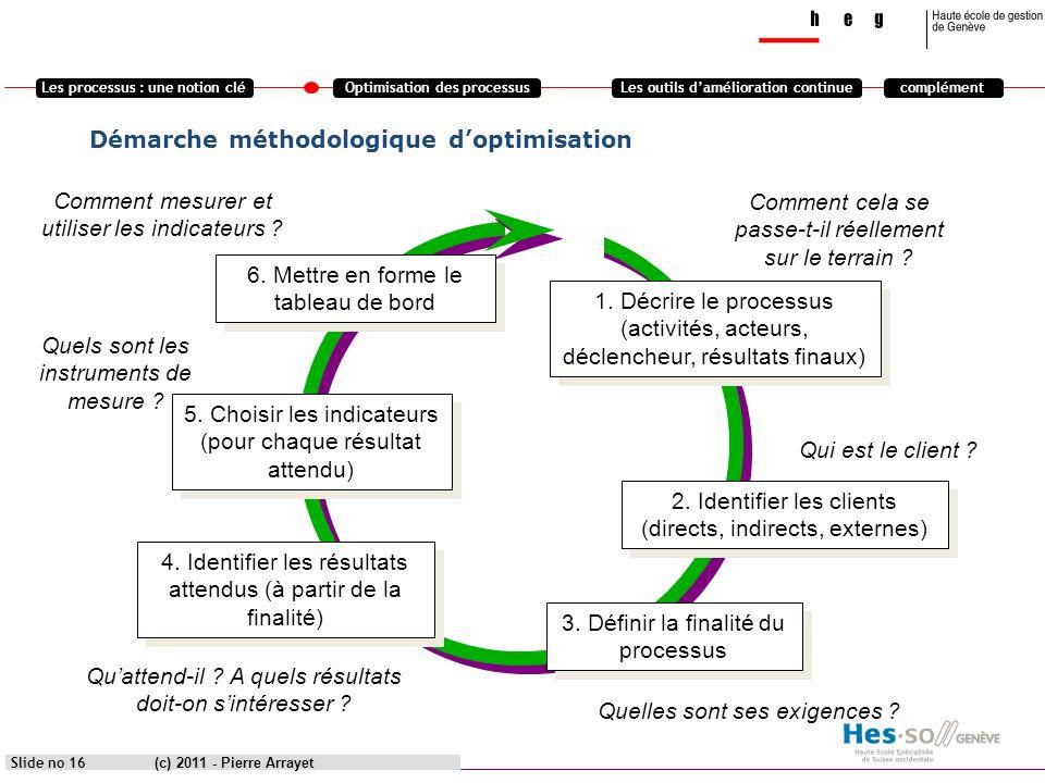 Les processus : une notion cléOptimisation des processusLes outils damélioration continuecomplément (c) 2011 - Pierre Arrayet Slide no 16 Démarche mét