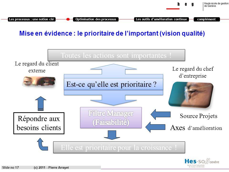 Les processus : une notion cléOptimisation des processusLes outils damélioration continuecomplément (c) 2011 - Pierre Arrayet Slide no 17 Mise en évid