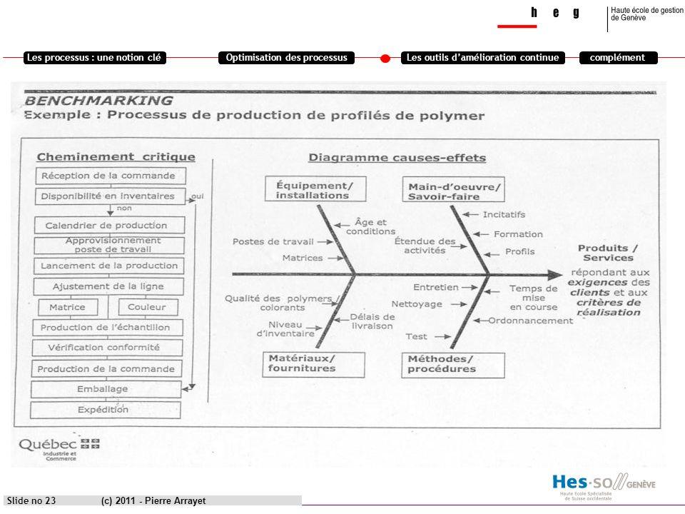 Les processus : une notion cléOptimisation des processusLes outils damélioration continuecomplément (c) 2011 - Pierre Arrayet Slide no 23