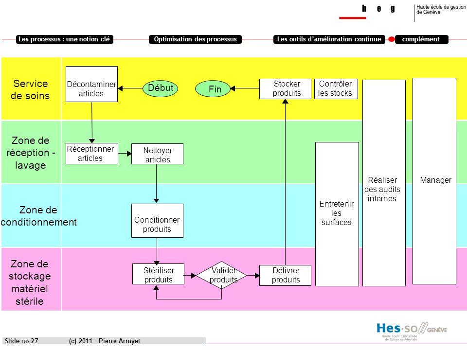 Les processus : une notion cléOptimisation des processusLes outils damélioration continuecomplément (c) 2011 - Pierre Arrayet Service de soins Zone de