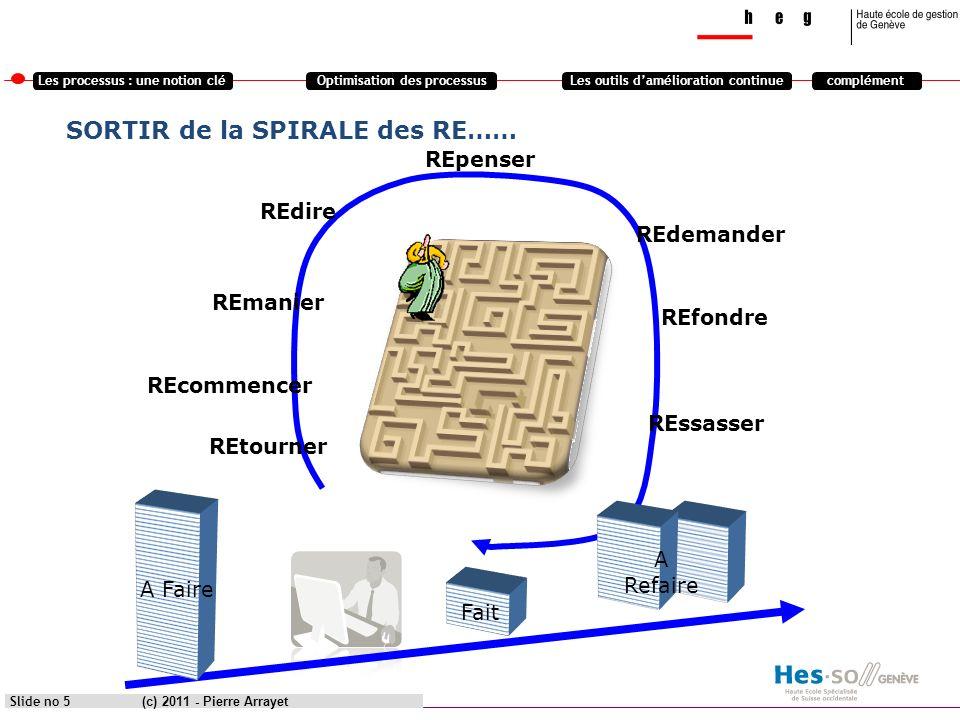 Les processus : une notion cléOptimisation des processusLes outils damélioration continuecomplément (c) 2011 - Pierre Arrayet Slide no 6 Ecoute client Mesure Amélioration Processus et orientation clients