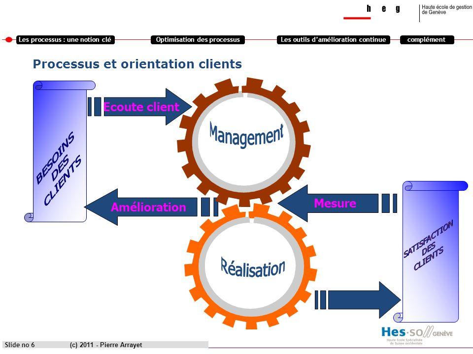 Les processus : une notion cléOptimisation des processusLes outils damélioration continuecomplément (c) 2011 - Pierre Arrayet Slide no 6 Ecoute client