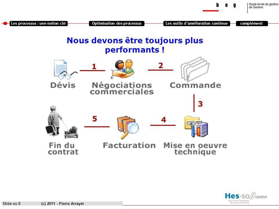 Les processus : une notion cléOptimisation des processusLes outils damélioration continuecomplément (c) 2011 - Pierre Arrayet Slide no 29 Les compléments: Le management des organisations Vision globale EFQM http://www.piloter.org/qualite/roue-de-deming-PDCA.htm http://www.piloter.org/six-sigma/