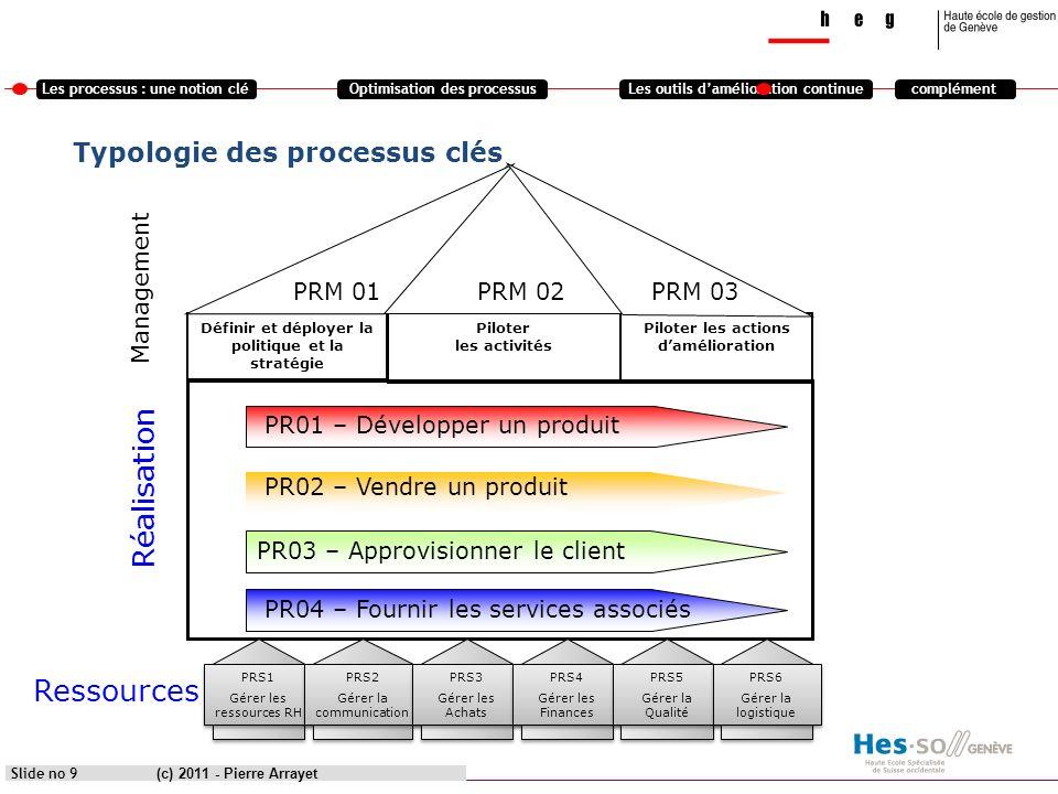 Les processus : une notion cléOptimisation des processusLes outils damélioration continuecomplément (c) 2011 - Pierre Arrayet Slide no 9 Typologie des