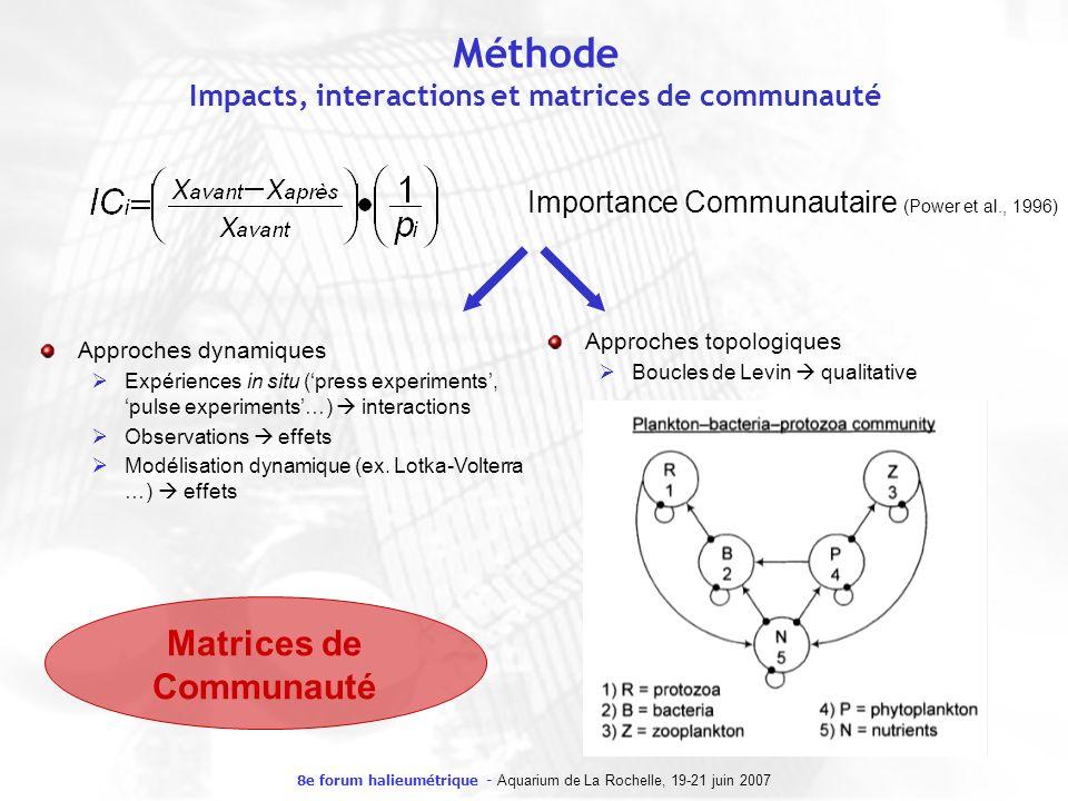 8e forum halieumétrique - Aquarium de La Rochelle, 19-21 juin 2007 Méthode Impacts, interactions et matrices de communauté Importance Communautaire (P
