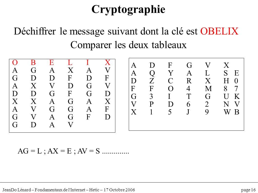 JeanDo Lénard – Fondamentaux de l'Internet – Hetic – 17 Octobre 2006 page 16 Cryptographie Déchiffrer le message suivant dont la clé est OBELIX Compar