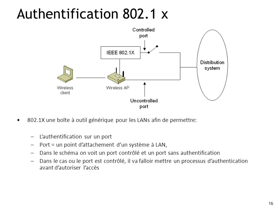 16 802.1X une boîte à outil générique pour les LANs afin de permettre: –Lauthentification sur un port –Port = un point dattachement dun système à LAN,
