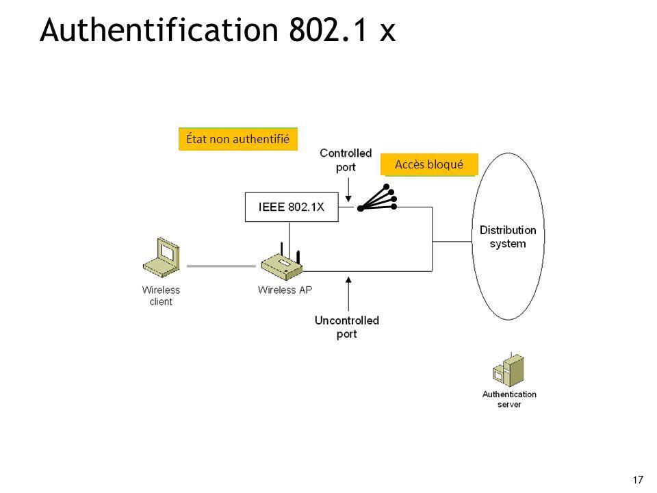 17 Authentification 802.1 x État authentifié Accès autorisé État non authentifié Accès bloqué