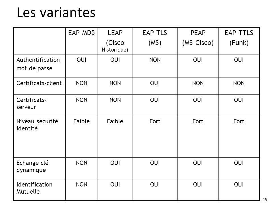 19 Les variantes EAP-MD5LEAP (Cisco Historique) EAP-TLS (MS) PEAP (MS-Cisco) EAP-TTLS (Funk) Authentification mot de passe OUI NONOUI Certificats-clie