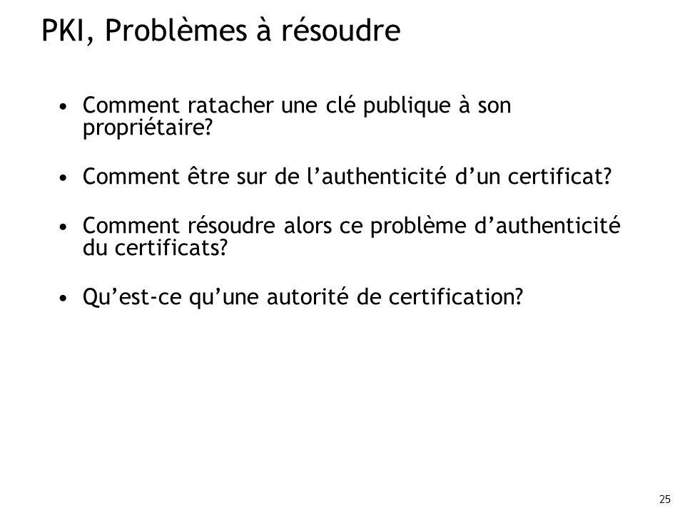 25 PKI, Problèmes à résoudre Comment ratacher une clé publique à son propriétaire? Comment être sur de lauthenticité dun certificat? Comment résoudre