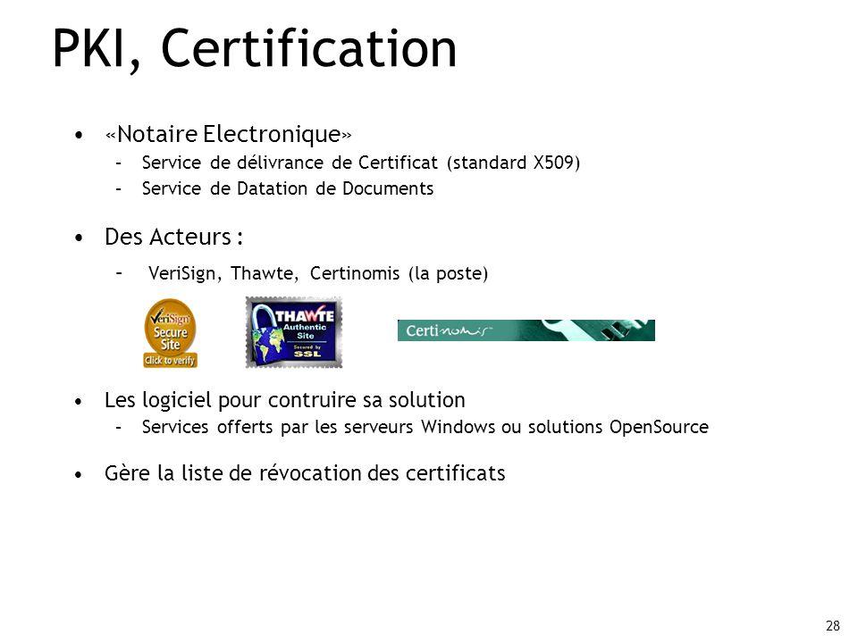 28 PKI, Certification «Notaire Electronique» –Service de délivrance de Certificat (standard X509) –Service de Datation de Documents Des Acteurs : – Ve