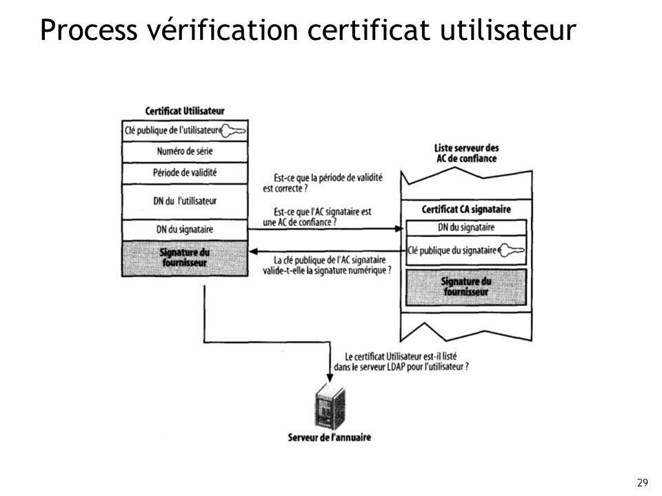 29 Process vérification certificat utilisateur