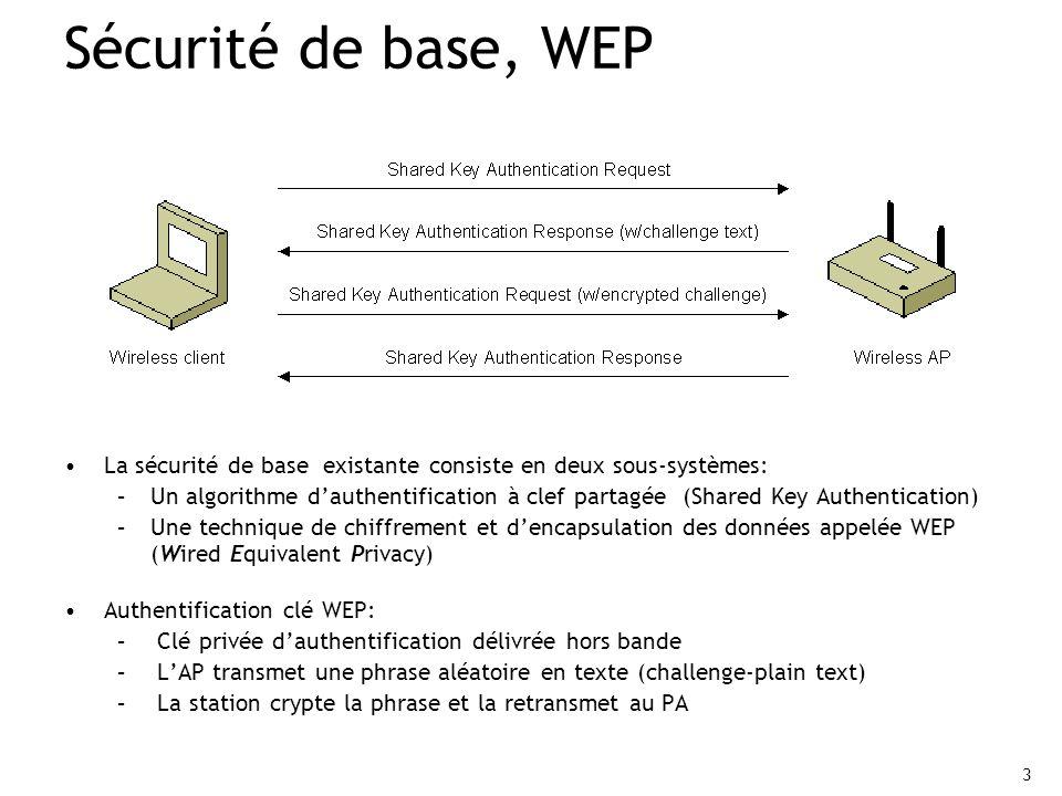 3 Sécurité de base, WEP La sécurité de base existante consiste en deux sous-systèmes: –Un algorithme dauthentification à clef partagée (Shared Key Aut